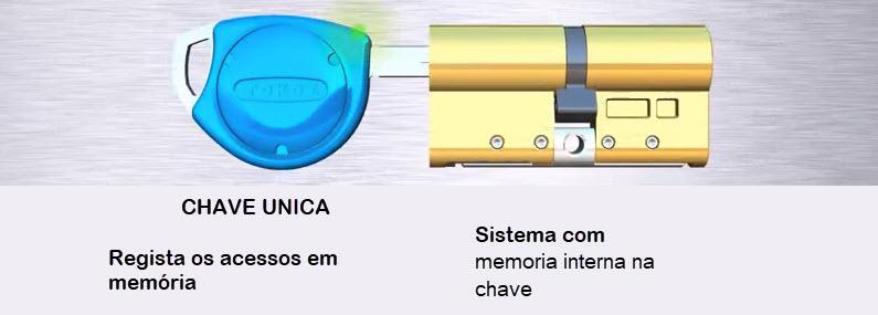 Cilindros electrónicos