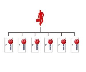 plano de mestragem com chave unica