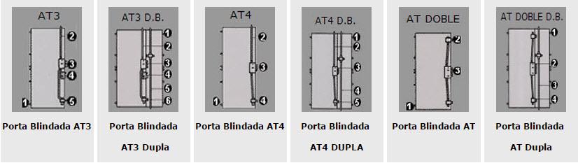 esquemas e configurações de segurança para as portas blindadas dierre