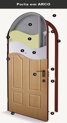 porta blindada fabricada em Arco