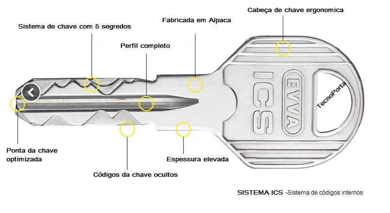 Esquema técnico da chave evva sistema ICS
