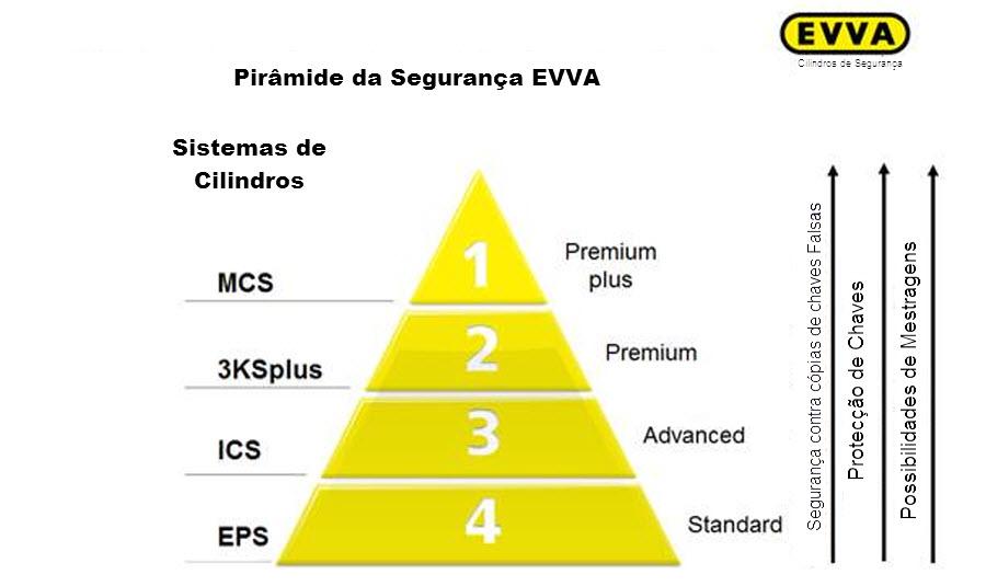 pirâmide de segurança dos sistemas de chaves EVVA