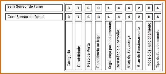 Identificar a numeração dos certificados de qualidade