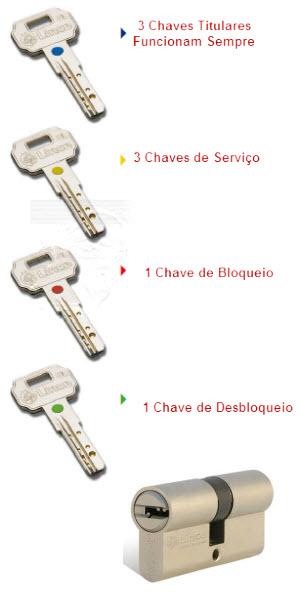 CANHÃO DE SEGURANÇA COM 3 CHAVES NORMAIS E 3 CHAVES DE SERVIÇO. A CHAVE VERDE DESBLUQUEIA O CILINDRO PARA AS CHAVES AMARELAS  FUNCIONAREM E A CHAVE VERMELHA BLOQUEIA AS CHAVES AMARELAS QUANDO INTRODUZIDAS