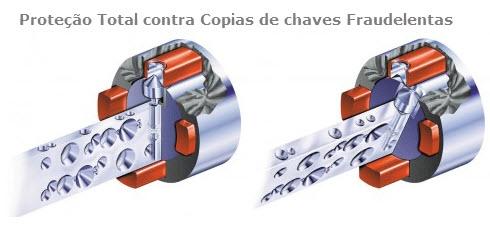 Protecção total contra copias de chaves fraudulentas