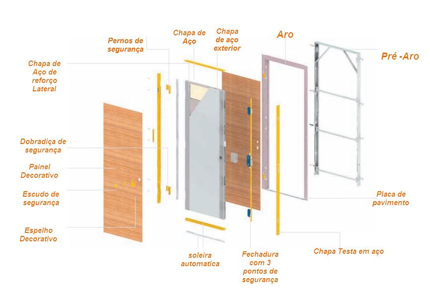 esquema da porta blindada Tesa