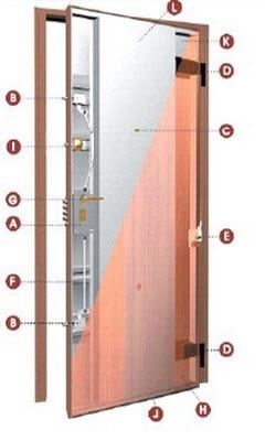 Porta Blindada Tecnoporta classe 2