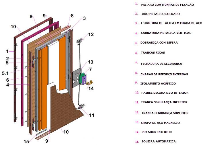 PORTA BLINDADA MASTER CLASSE 3