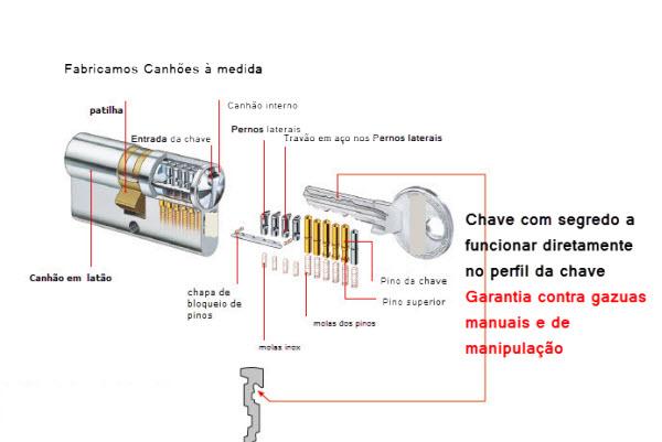 Compre um canhão fabricado por medida e evite gazuas e outras futuras meios de manipulação de fechaduras